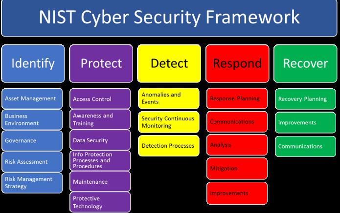 NIST-Cyber-Framework